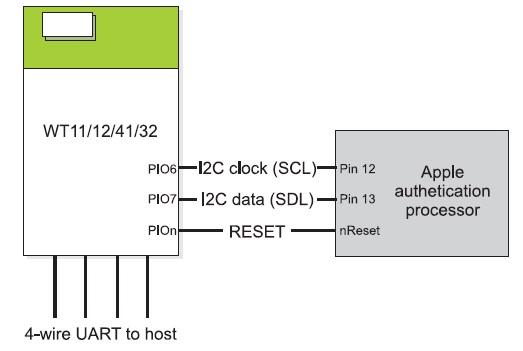 Схема подключения оборудования Apple к модулю WT11i