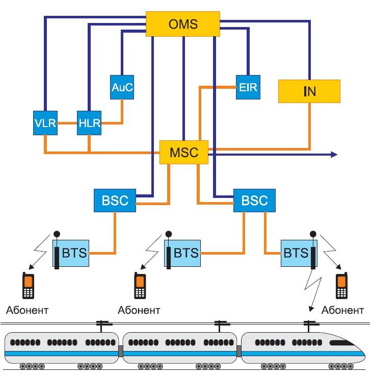Структура построения GSM-R сети