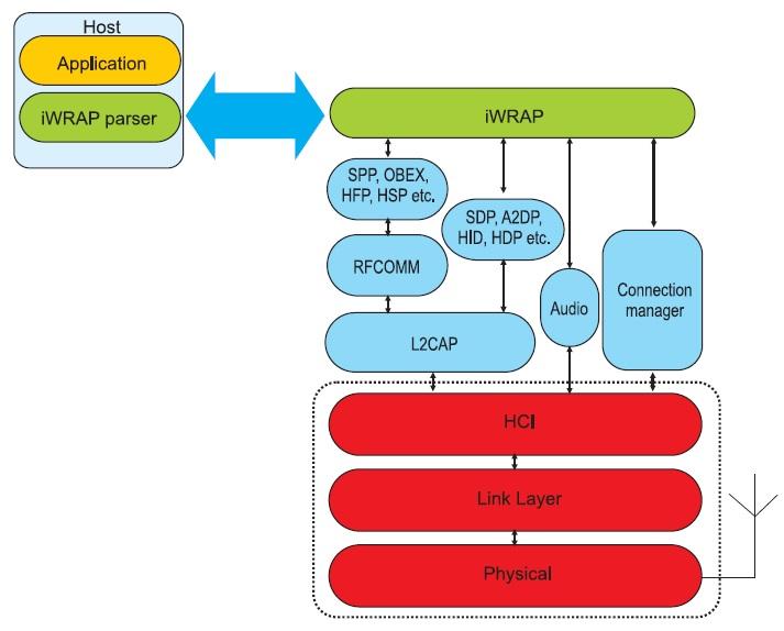 Структурная схема работы программного обеспечения iWRAP