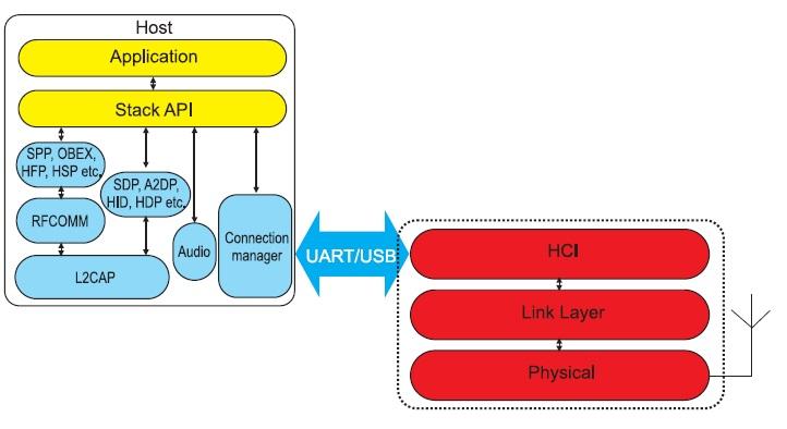 Схема работы программного обеспечения HCI
