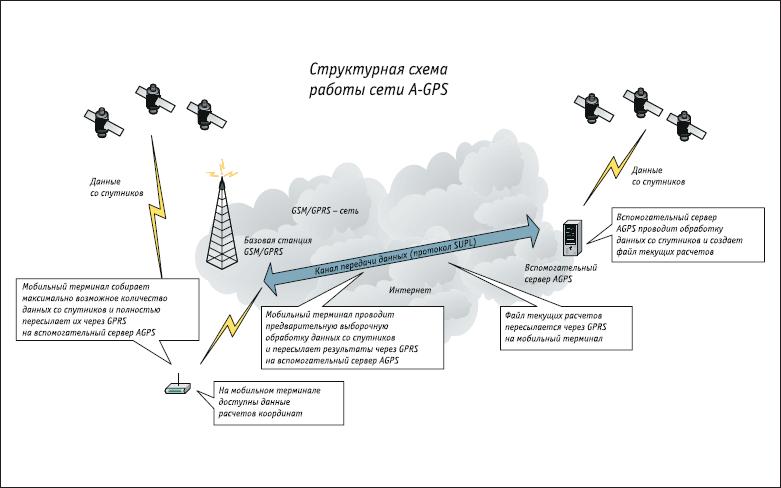 Структурная схема сети с поддержкой A-GPS