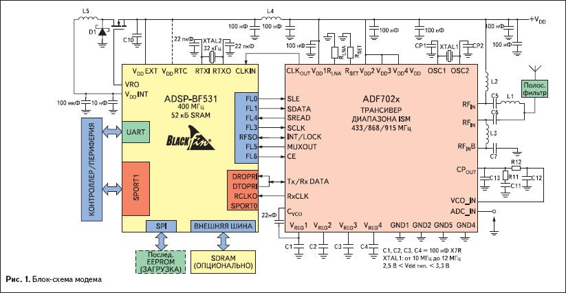 Блок-схема беспроводного модема