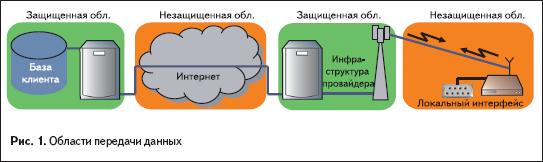 Области передачи данных