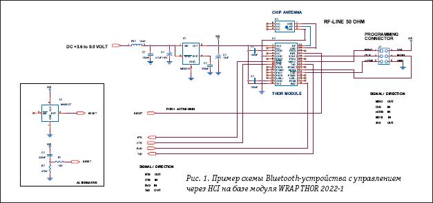 Пример схемы Bluetooth-устройства с управлением через HCI на базе модуля WRAP THOR 2022-1
