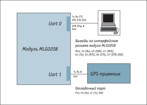 Структурная схема работы UART модуля MLG0208
