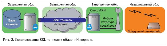 Использование SSL-тоннеля вобласти Интернета