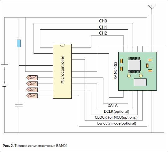 Типовая схема включения RAM01