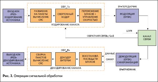 Операции сигнальной обработки