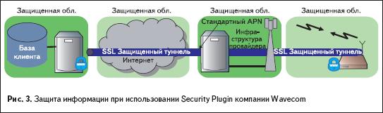Защита информации прииспользовании Security Plugin компании Wavecom