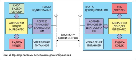 Пример системы беспроводной передачи данных видеоизображения