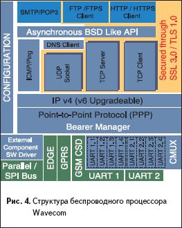 Структура беспроводного процессора Wavecom