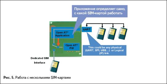 Работа снесколькими SIM-картами