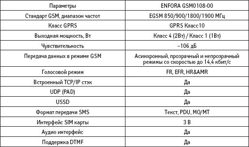 Основные технические характеристики GSM/GPRS блока модуля MLG0208