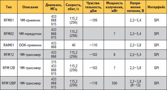 Основные характеристики радиомодулей RFM-серии