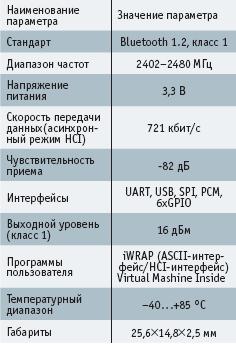 Технические характеристики модуля WRAP THOR 2022-1