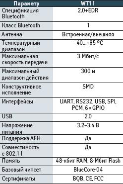 Технические характеристики WT11