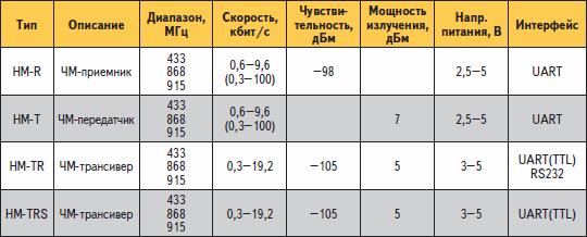 Основные характеристики радиомодулей HM-серии
