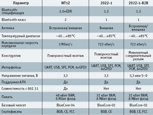 Технические характеристики модулей BlueGiga