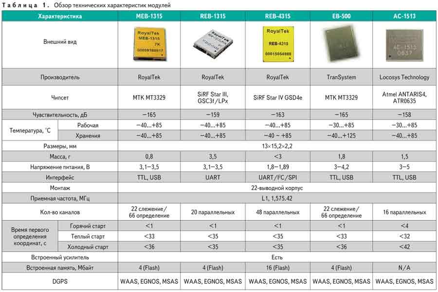 Таблица.  Обзор технических характеристик GPS-модулей RoyalTek, TranSystem и Locosys Technology