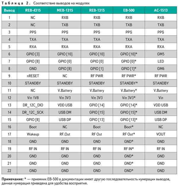 Таблица. Соответствие выводов на GPS-модулях RoyalTek, TranSystem и Locosys Technology