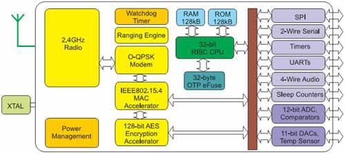 Функциональная схема беспроводного микроконтроллера JN5148