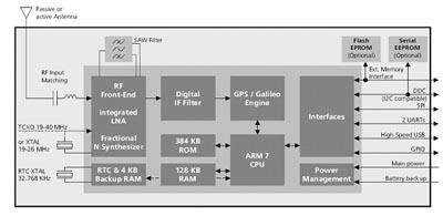 Структурная схема чипсета u-blox 5