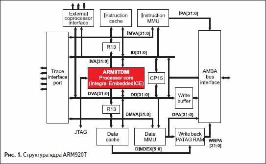 Структура ядра ARM920T