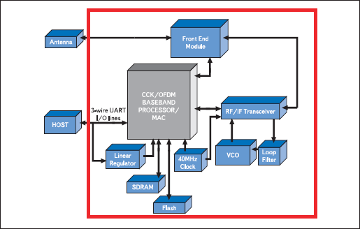 Структурная схема модуля EZWFM05-01