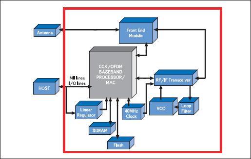 Структурная схема модуля EZWFM11