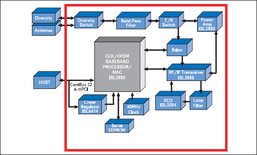 Структурная схема модуля EZWFM09-02