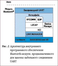 Архитектура внутреннего программного обеспечения Bluetooth-модуля, предназначенного для замены кабельного соединения UART