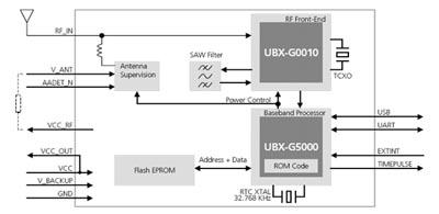 Структурная схема модуля LEA-5H