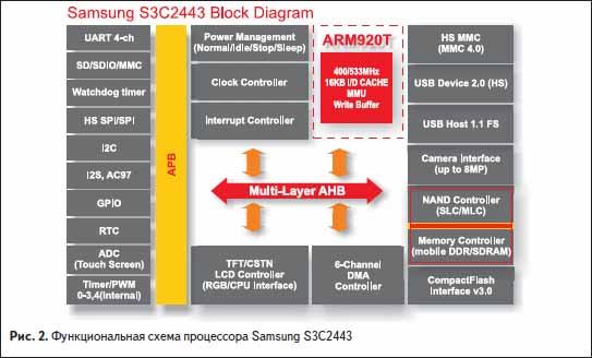 Функциональная схема процессора Samsung S3C2443