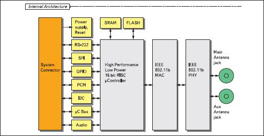 Структурная схема модуля HW86050