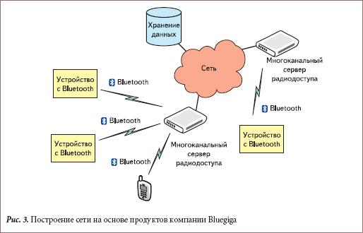 Построение сети на основе продуктов компании Bluegiga
