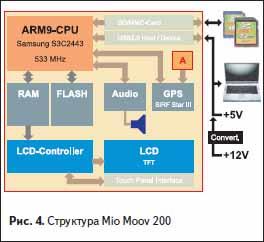 Структура Mio Moov 200