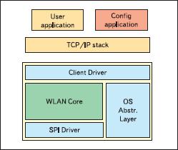 Структура программного обеспечения модуля OWLAN211b