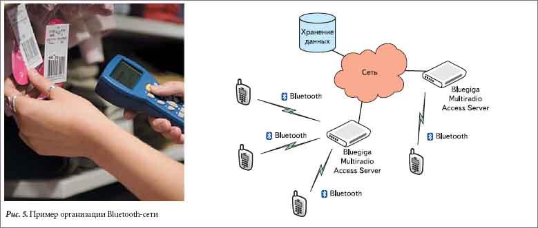 Пример организации Bluetooth-сети