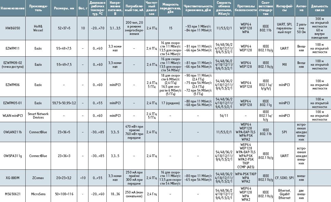 Основные технические характеристики модулей WLAN