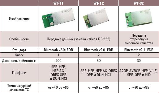 Характеристики Bluetooth-модулей