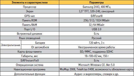 Основные параметры Mio Moov 200