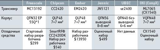 Трансиверы стандарта 802.15.4