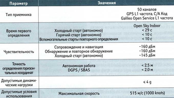Основные параметры GPS/GALILEO модулей серии LEA-5x