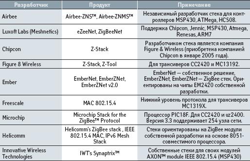 Производители стеков протоколов для построения беспроводных сетей 802.15.4
