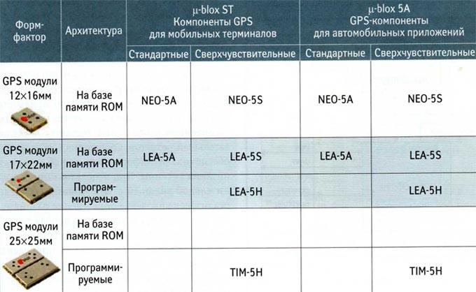 Структура линейки GPS-модулей u-blox 5
