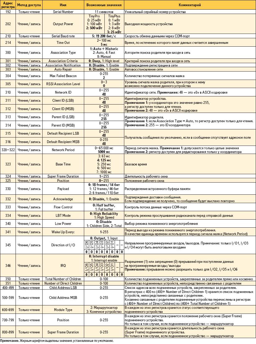 Описание конфигурационных регистров