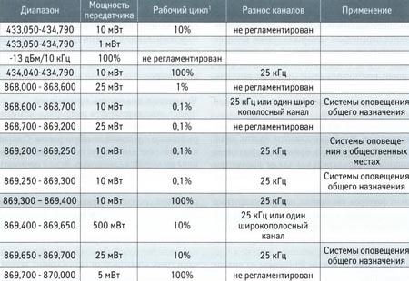 Нелицензируемые диапазоны частот (до 1 ГГц)