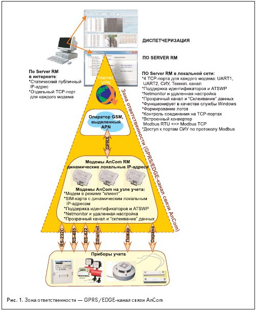 Зона ответственности — GPRS/EDGE-канал связи AnCom