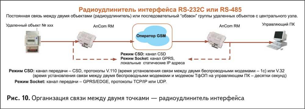 Организация связи между двумя точками — радиоудлинитель интерфейса