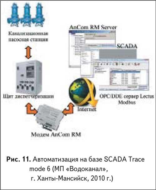 Автоматизация на базе SCADA Tracemode 6 (МП «Водоканал», г. Ханты-Мансийск, 2010 г.)